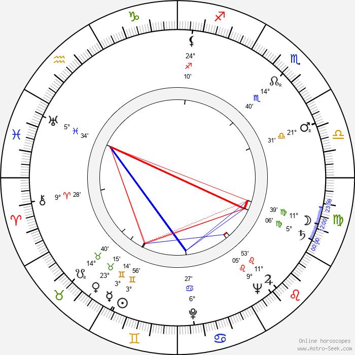 Dee Cooper - Birth horoscope chart