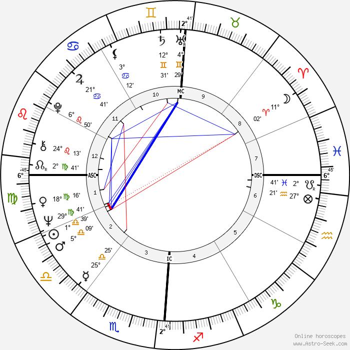 Dee Dee Warwick - Birth horoscope chart