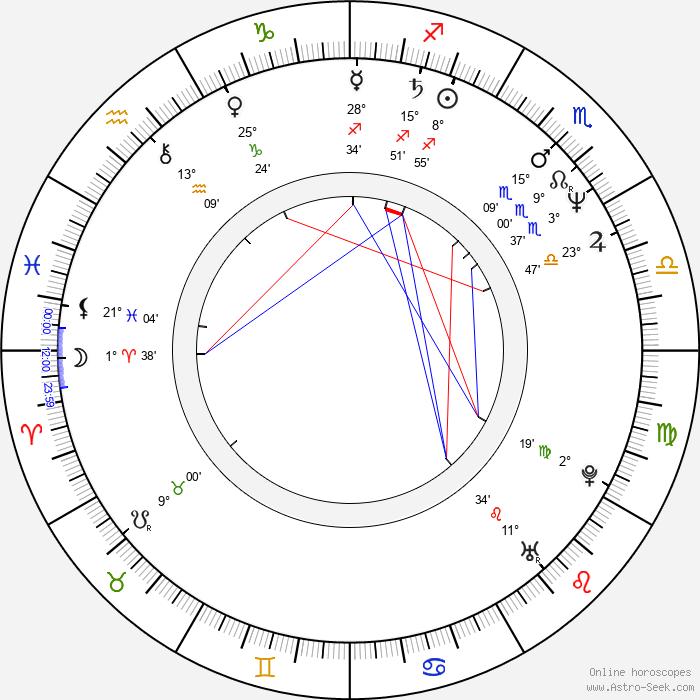 Deep Roy - Birth horoscope chart