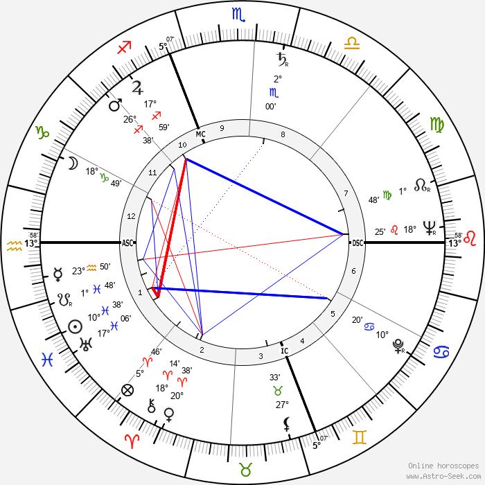 Deke Slayton - Birth horoscope chart