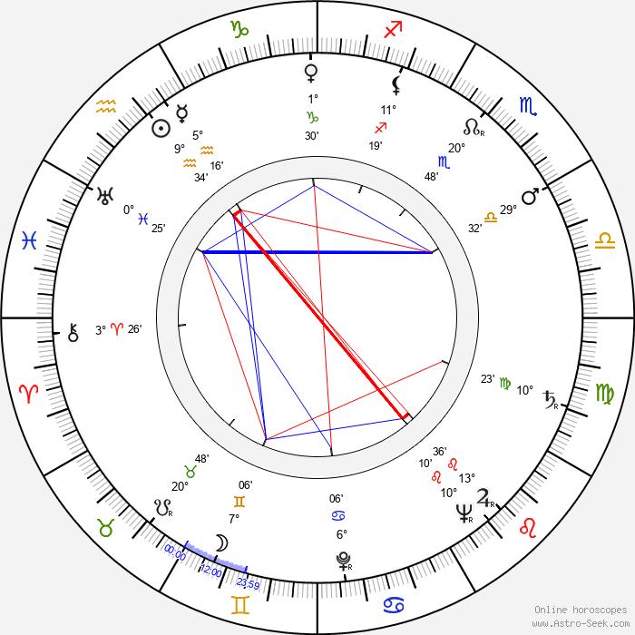 Delbert Mann - Birth horoscope chart