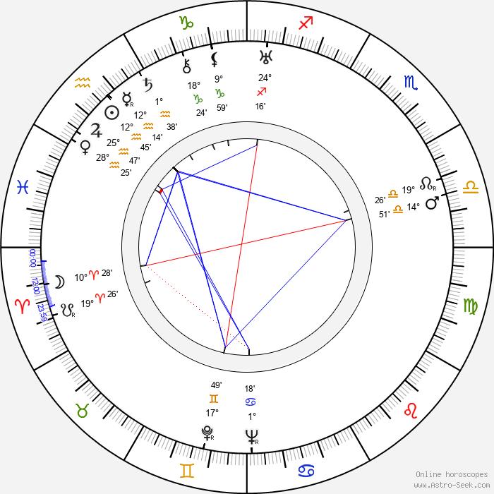 Delia Magaña - Birth horoscope chart