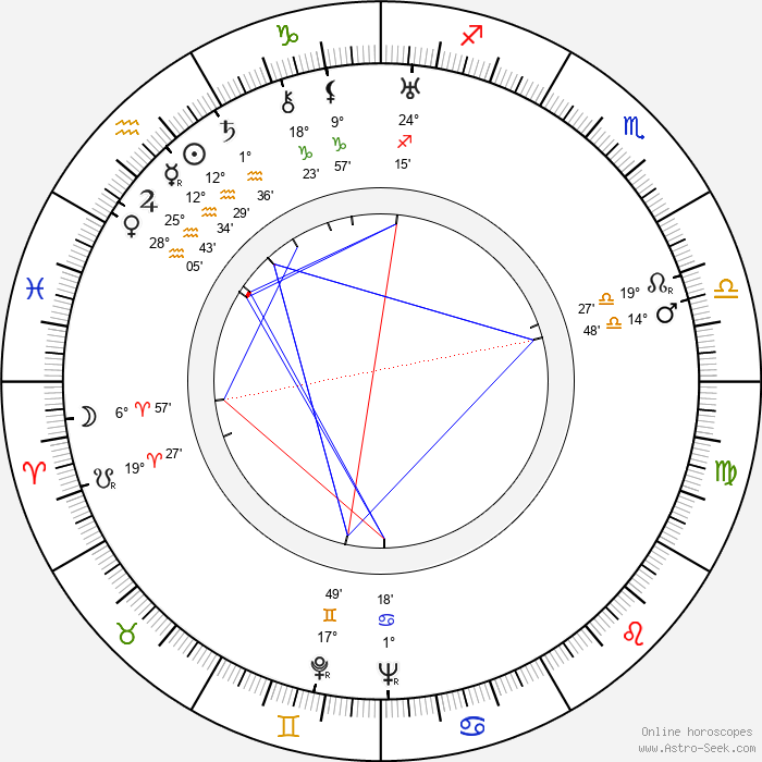 Delia Magaña - Birth horoscope chart