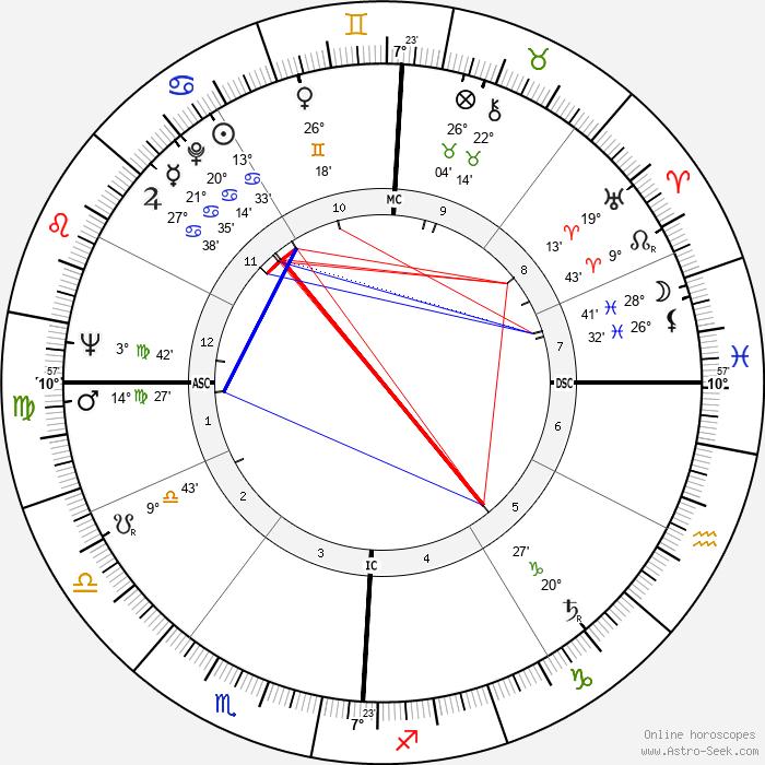 Della Reese - Birth horoscope chart