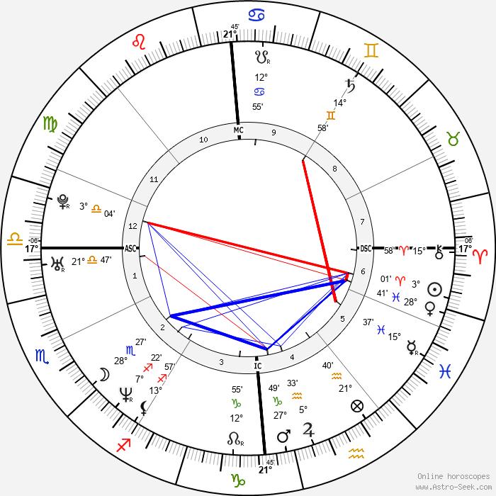 Delphine Batho - Birth horoscope chart