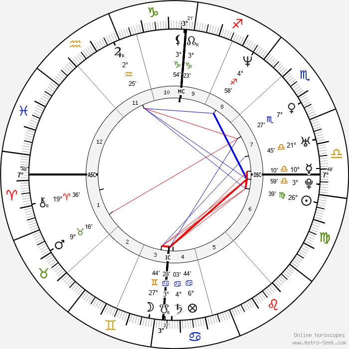 Delphine Réau - Birth horoscope chart
