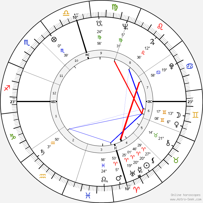 Delphine Seyrig - Birth horoscope chart