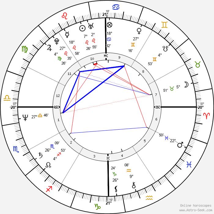 Delta Burke - Birth horoscope chart