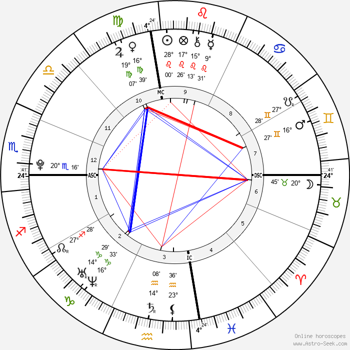 Demi Lovato - Birth horoscope chart