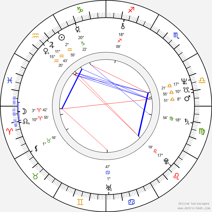 Denden - Birth horoscope chart