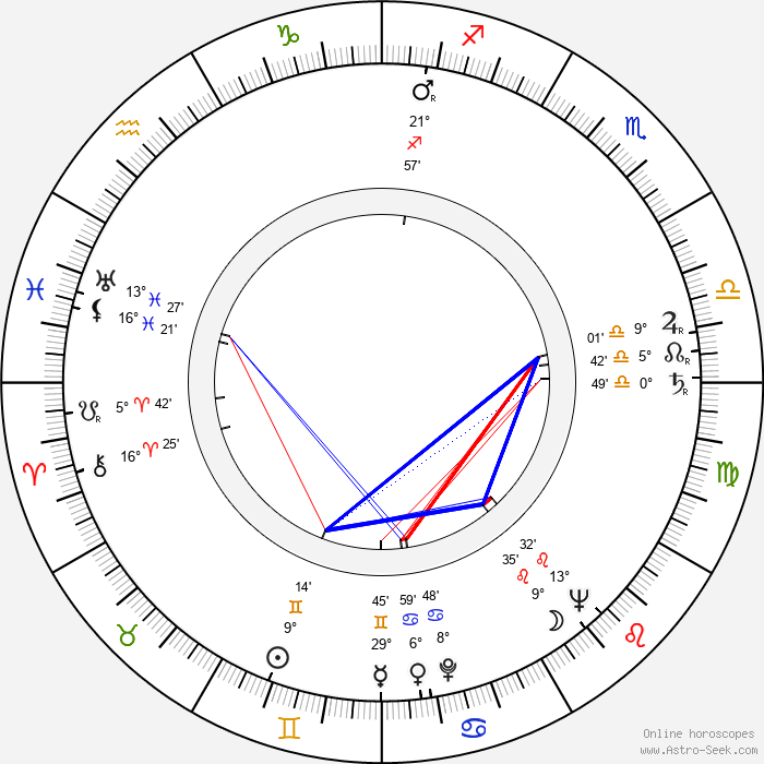 Denholm Elliott - Birth horoscope chart