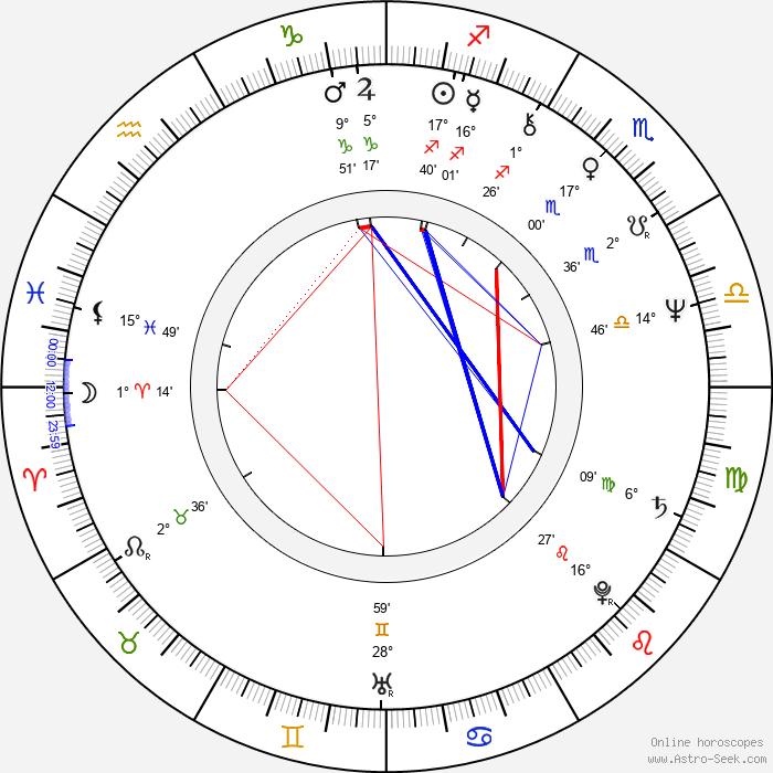 Denis Corbett - Birth horoscope chart