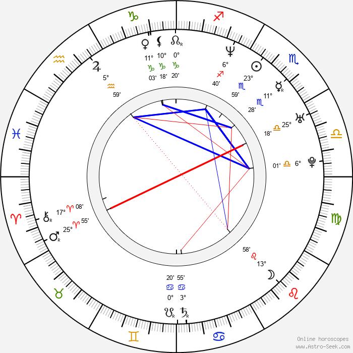 Denis Côté - Birth horoscope chart