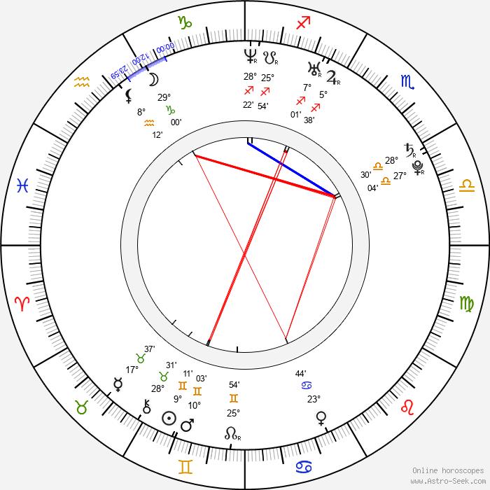 Denis Kuljaš - Birth horoscope chart