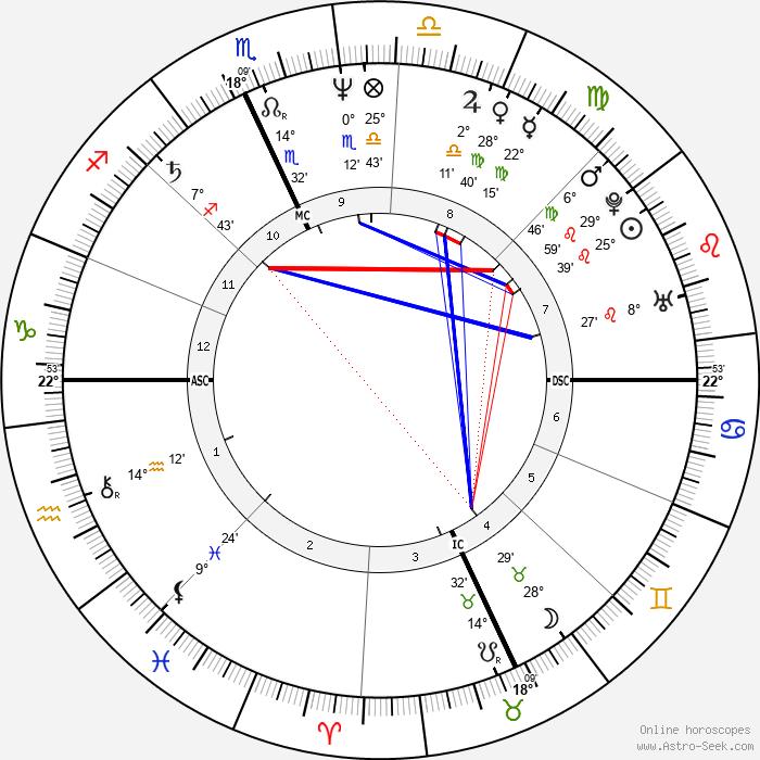 Denis Leary - Birth horoscope chart