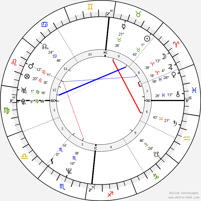 Denis Podalydès - Birth horoscope chart