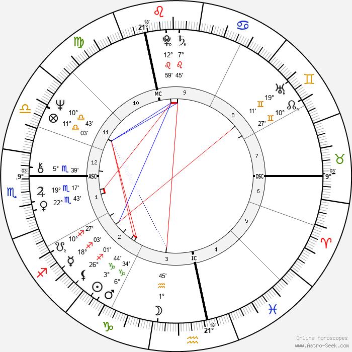 Denis Seznec - Birth horoscope chart