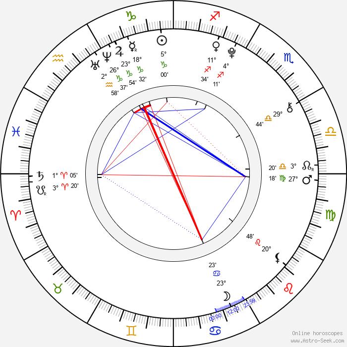 Denisa Marie Stuchlíková - Birth horoscope chart