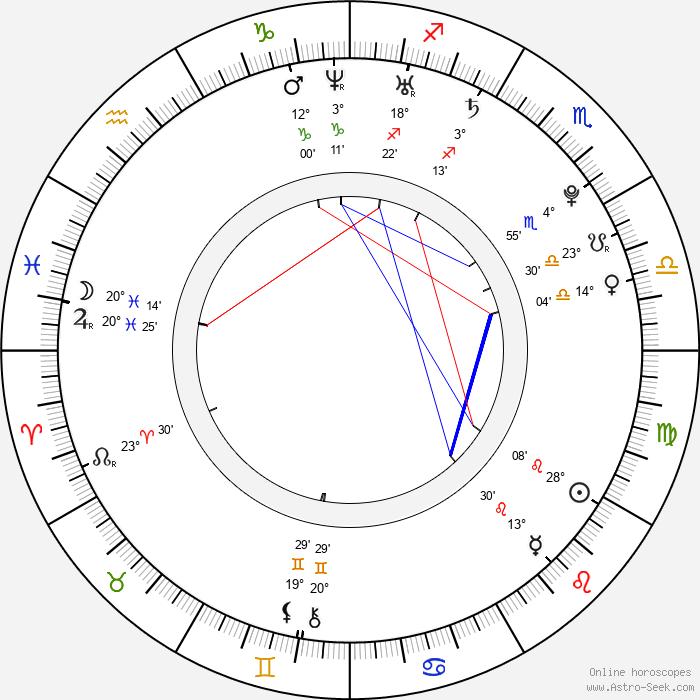 Denisa Ščerbová - Birth horoscope chart