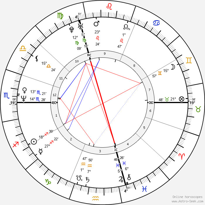 Denise Biellmann - Birth horoscope chart