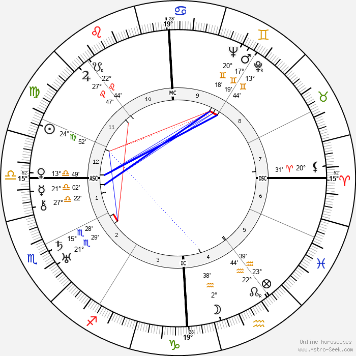 Denise Grey - Birth horoscope chart