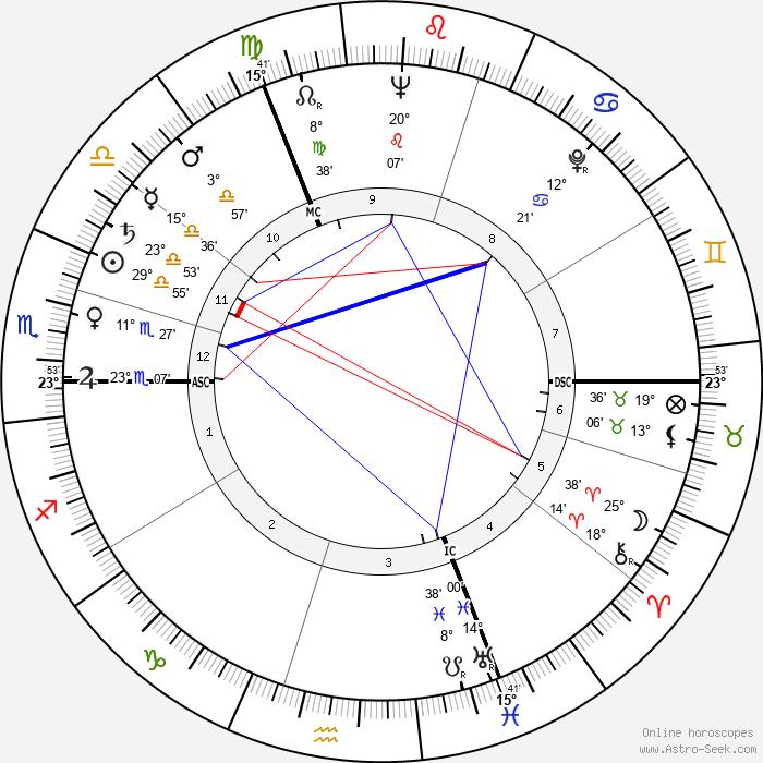 Denise Levertov - Birth horoscope chart