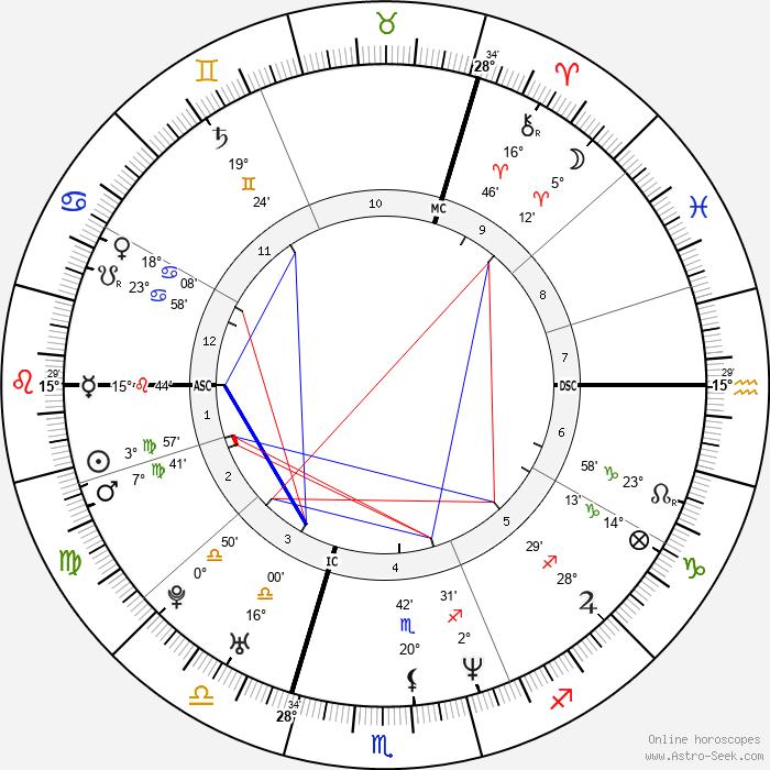 Denise Lewis - Birth horoscope chart