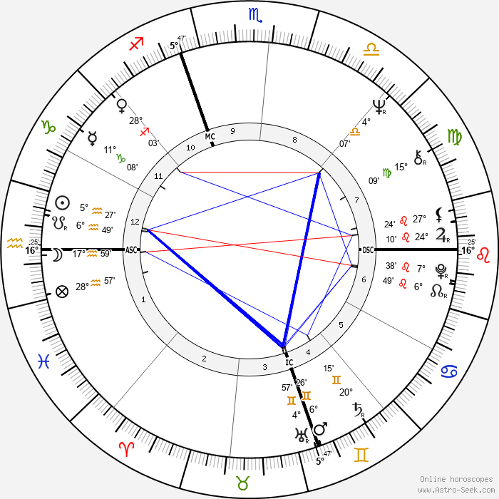Denise Rich - Birth horoscope chart