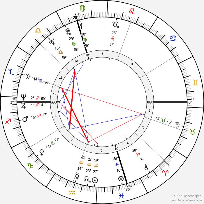 Denise Richards - Birth horoscope chart