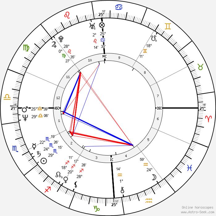Denise Sousa Gallison - Birth horoscope chart