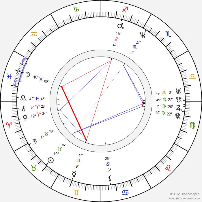 Dennis Bergkamp - Birth horoscope chart