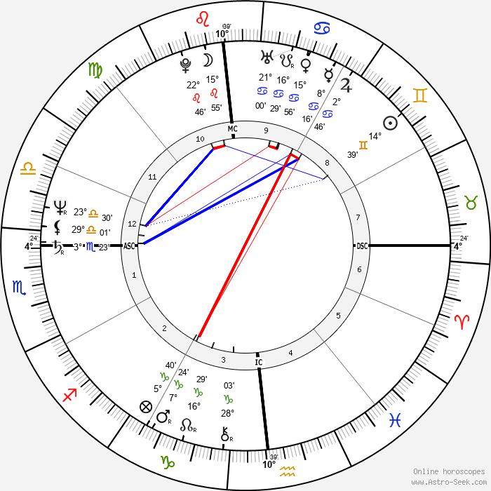 Dennis Blair - Birth horoscope chart