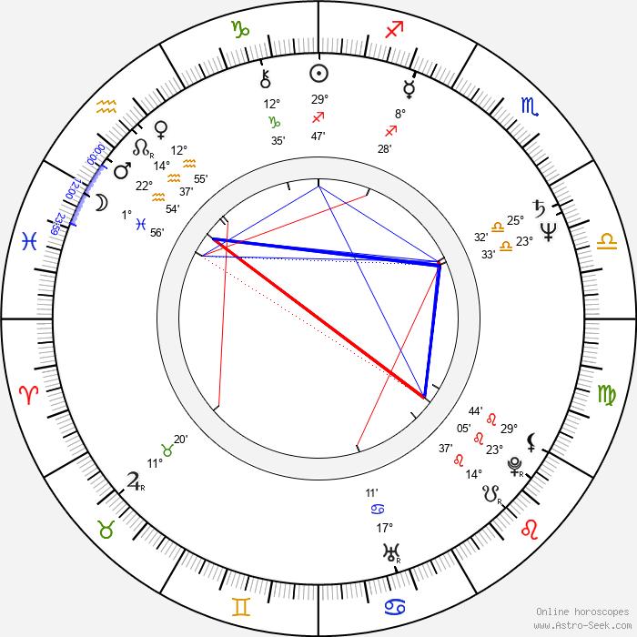 Dennis Boutsikaris - Birth horoscope chart