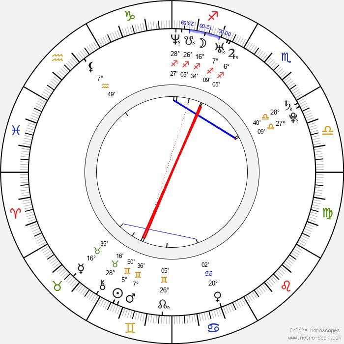 Dennis Brucks - Birth horoscope chart