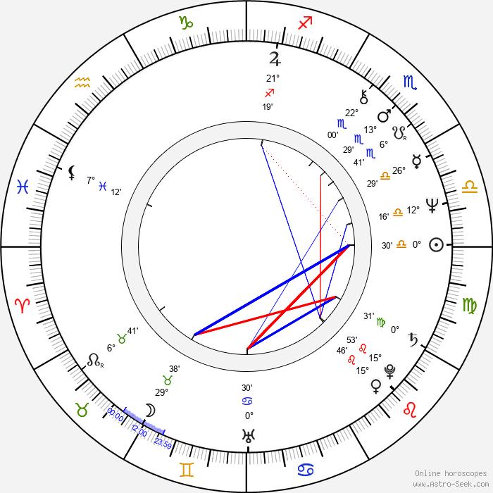 Dennis Budziszewski - Birth horoscope chart