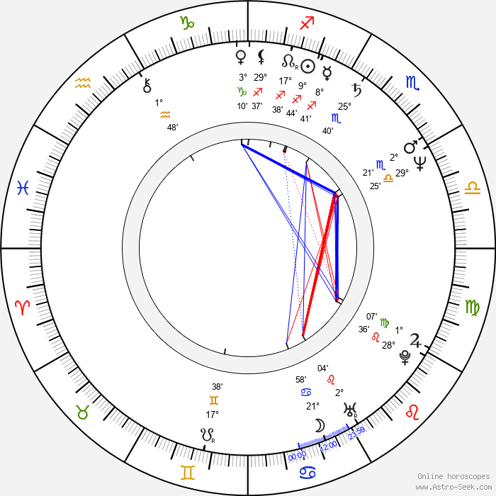 Dennis Christopher - Birth horoscope chart