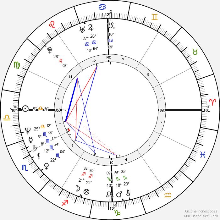 Dennis Eckersley - Birth horoscope chart