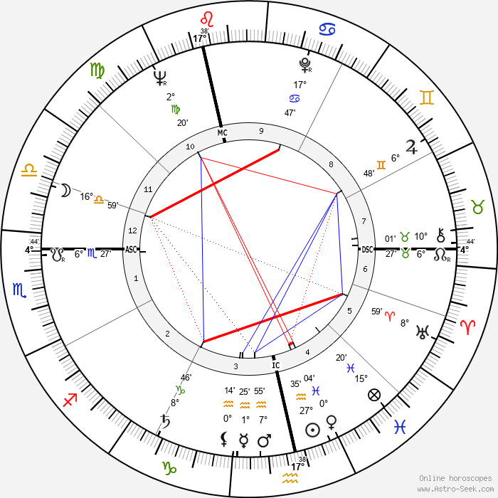 Dennis Elwell - Birth horoscope chart