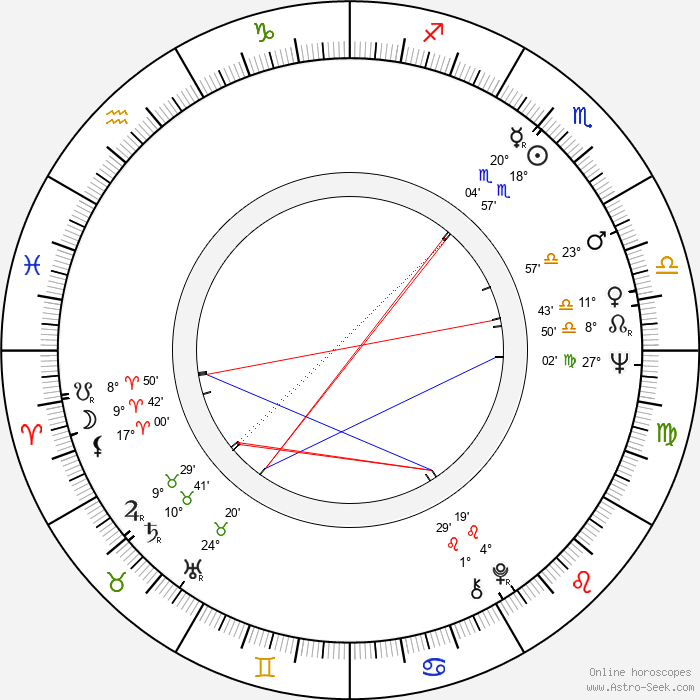 Dennis Fimple - Birth horoscope chart