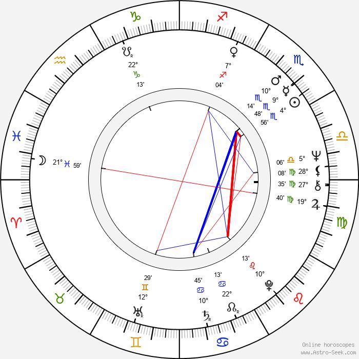 Dennis Franz - Birth horoscope chart