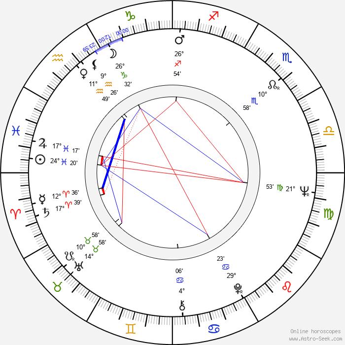 Dennis Helfend - Birth horoscope chart