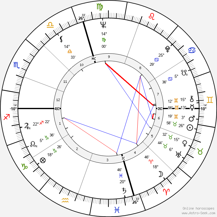 Dennis Hopper - Birth horoscope chart
