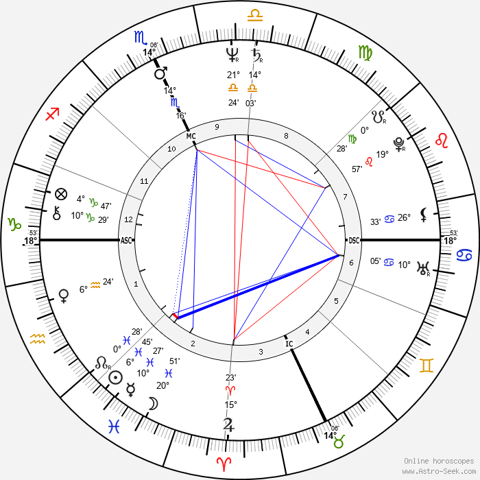 Dennis Kinney - Birth horoscope chart