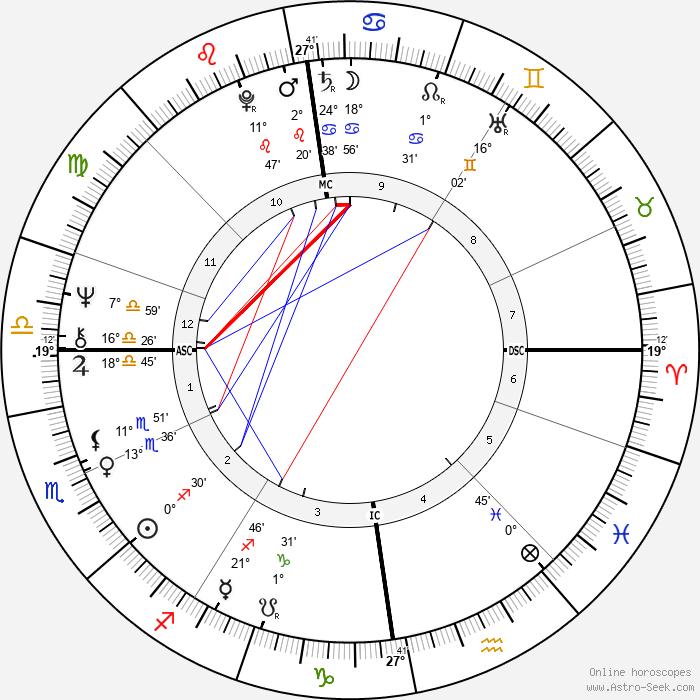 Dennis Nilsen - Birth horoscope chart