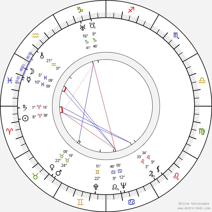Dennis O'Keefe - Birth horoscope chart