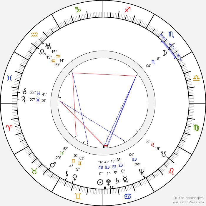 Dennis Price - Birth horoscope chart
