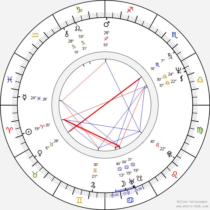 Dennis Quaid - Birth horoscope chart