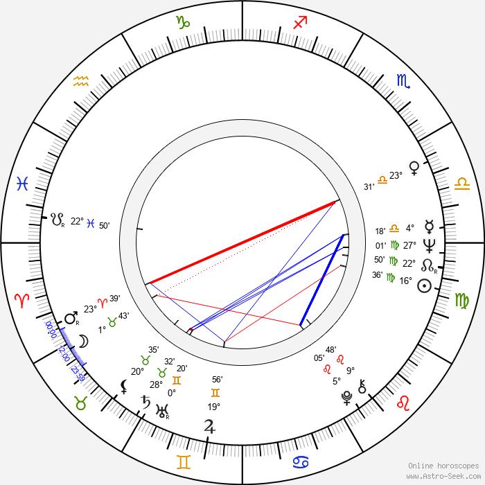 Dennis Ritchie - Birth horoscope chart