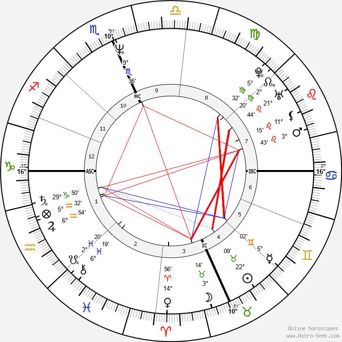 Dennis Rodman - Birth horoscope chart