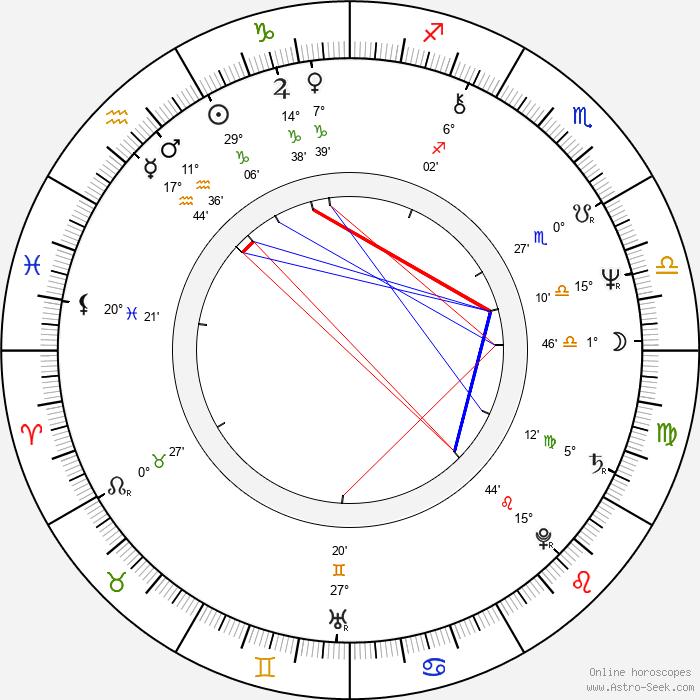 Dennis Taylor - Birth horoscope chart